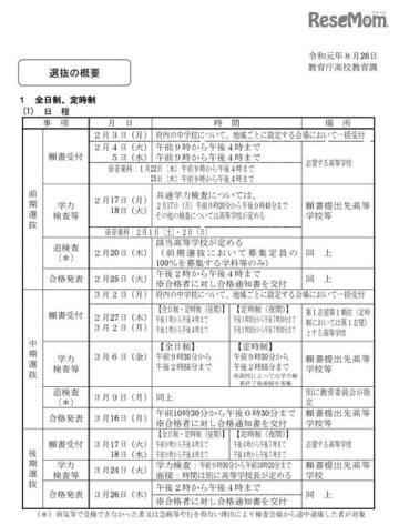 2020年度京都府公立高等学校入学者選抜の概要