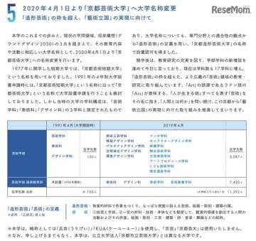 「京都芸術大学」へ大学名称変更