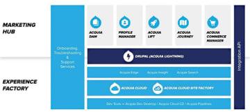 Acquia Open Digital Experience Platform