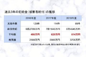 警察庁発表「犯罪被害給付制度の運用状況について」(各年度版)より、小数点第一位を四捨五入。