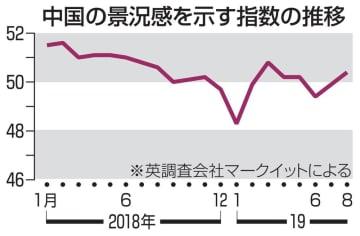 中国の景況感を示す指数の推移