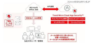 弘前大学の「Trend Micro Cloud App Security」導入イメージ