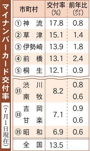 群馬県内のマイナンバーカード交付率(7月1日現在)