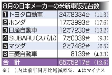 8月の日本メーカーの米新車販売台数