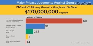 Googleに対するおもなプライバシー関連の罰金