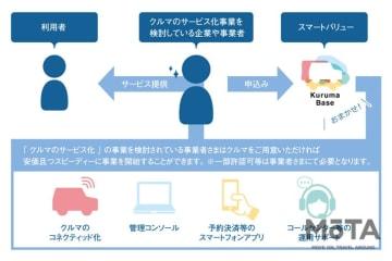 (株)スマートバリュー、スズキ(株)、丸紅(株) カーシェアリングサービスの実証実験契約を締結