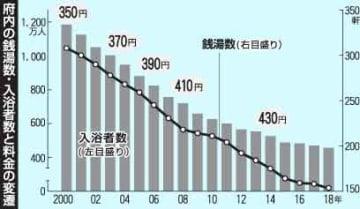 【表】京都府内の銭湯数・入浴者数と料金の変遷