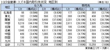 トヨタ自動車・スズキ国内取引先状況 地区別
