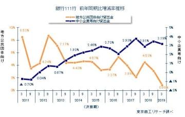銀行111行 前年同期比増減率推移