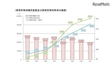 保育所等待機児童数および保育所等利用率の推移