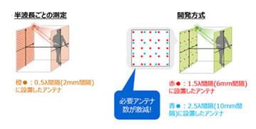 開発された技術の測定イメージ。(画像:東芝発表資料より)