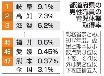 都道府県の男性職員の育児休業取得率(上位3県と下位3県)