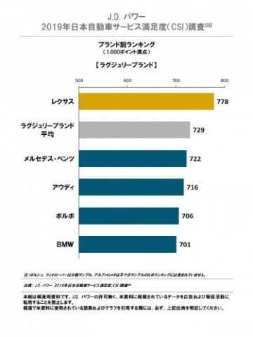 ラグジュアリーブランドのランキング(画像: J.D. パワー ジャパンの発表資料より)