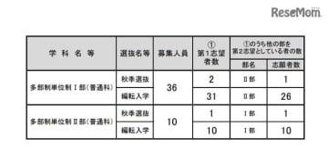 令和元年度大阪府公立高等学校秋季入学者選抜等志願者数(多部制単位制I部・II部)
