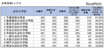2019年(令和元年)司法試験合格者数トップ10 ※画像:法務省「令和元年司法試験」試験結果をもとに作成