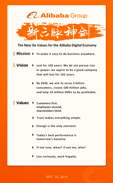 Alibaba's new core values released Tuesday. (Image credit: Alibaba)