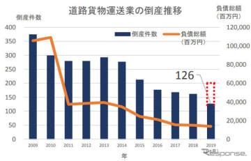 道路貨物運送業の倒産推移