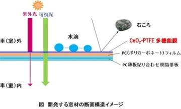 開発する窓材の断面構造の想像図(写真:中部大学の発表資料より)