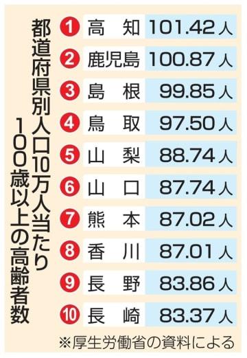 都道府県別人口10万人当たり100歳以上の高齢者数