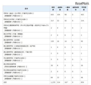 台風第15号の影響による千葉県内公立学校などの臨時休業などの状況(2019年9月12日午前9時現在)
