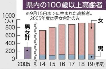 栃木県内の100歳以上の高齢者