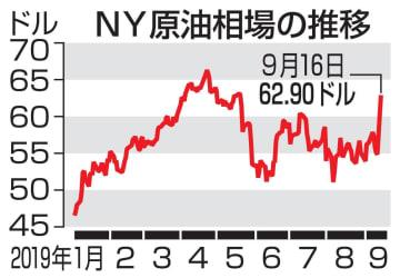 東京原油急伸、供給不安広がる 一時1カ月半ぶり高値
