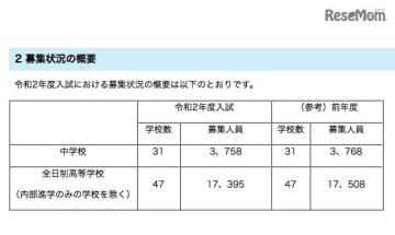 2020年度埼玉県私立中学校および全日制高校入試における募集状況の概要