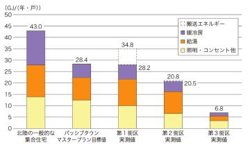 各街区のエネルギー消費量(二次)実測値