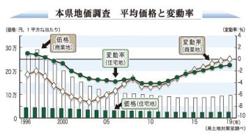 本県地価調査 平均価格と変動率