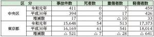 令和元年上半期(1月~6月)交通事故発生状