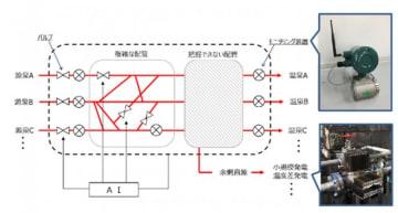 実証実験のシステムのイメージ。(画像:新エネルギー・産業技術総合開発機構発表資料より)