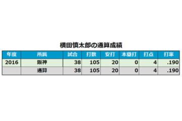 阪神・横田慎太郎の現役通算成績