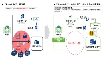 導入イメージ 画像:NTTコミュニケーションズ