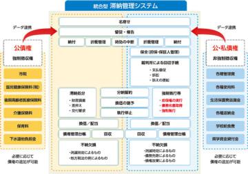 統合型滞納管理システム概要