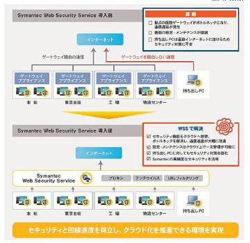 Symantec WSSの導入前と導入後