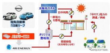 バッテリーの再利用までを考慮した循環型のシステム