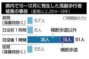 県内で10~12月に発生した高齢歩行者被害の事故(重傷以上2014~18年)