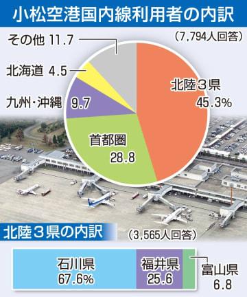 小松空港国内線利用者の割合