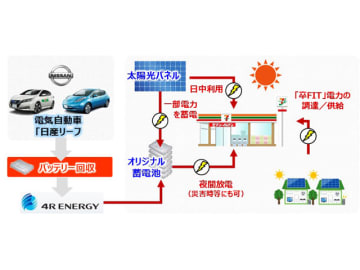 日産自動車とフォーアールエナジー、神奈川のセブン・イレブン10店舗で、太陽光発電+EVの中古バッテリー「定置型蓄電池」+「卒FIT」電力調達のパッケージ導入で、再生可能エネルギー比率100%達成を見込む
