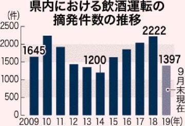 県内における飲酒運転の摘発件数の推移