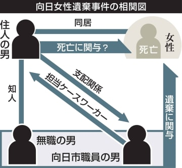 京都府向日市の遺体遺棄事件