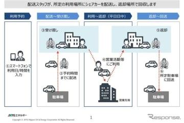 広島お届けカーシェアの利用イメージ
