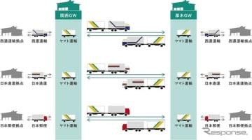 共同幹線輸送の概要