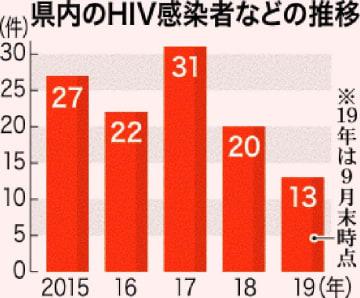 県内のHIV感染者などの推移