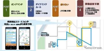 交通サービス機能の概要