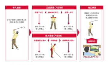 NTTドコモとPGAが行う実証実験のイメージ。(画像: NTTドコモの発表資料より)