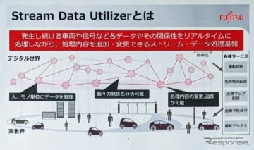 Stream Data Utilizer概念図