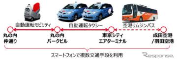 自動運転タクシー&自動運転モビリティを活用した空港から丸の内店舗までのMaaS実証実験