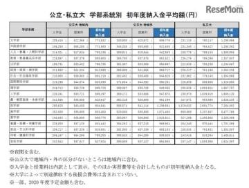 公立・私立大 学部系統別 初年度納入金平均額 (c) 2019 旺文社 教育情報センター