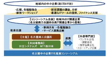 名古屋中小企業IT化推進コンソーシアムのイメージ
